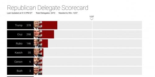 cbs delegates