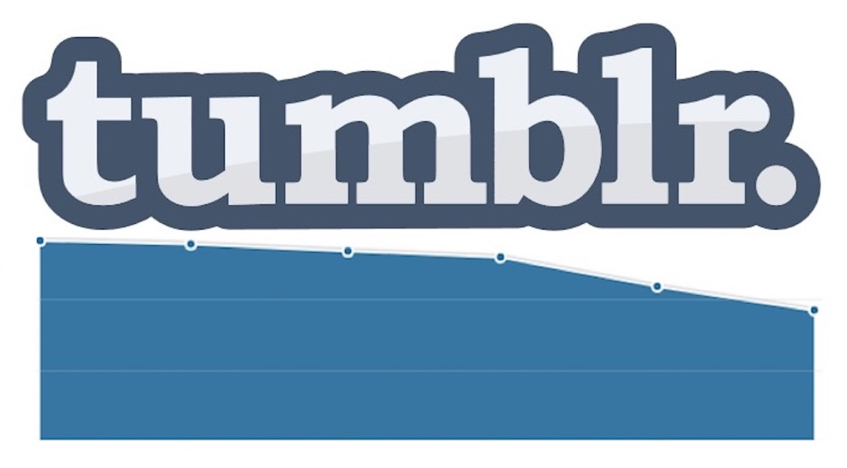 tumblr traffic graph since nsfw content ban
