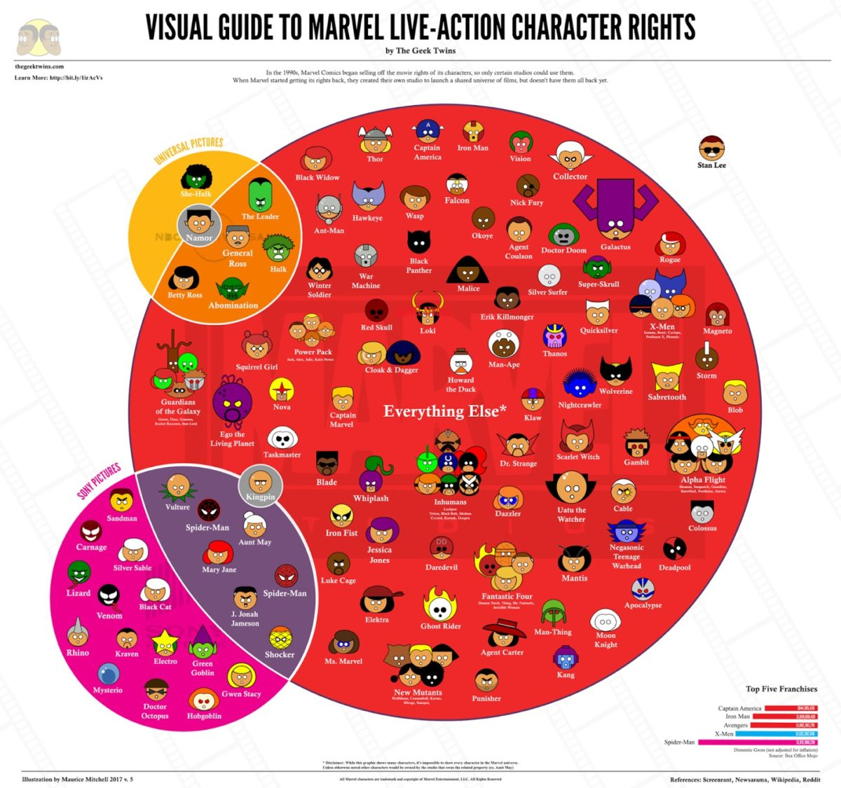Diagram of Marvel Comics character movie rights.